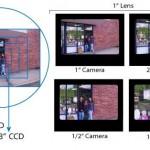Quali elementi caratterizzano una videocamera con sensore  CCD